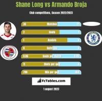 Shane Long vs Armando Broja h2h player stats