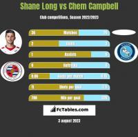 Shane Long vs Chem Campbell h2h player stats