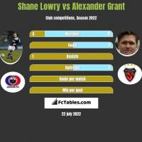 Shane Lowry vs Alexander Grant h2h player stats