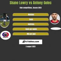 Shane Lowry vs Antony Golec h2h player stats