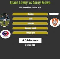 Shane Lowry vs Corey Brown h2h player stats