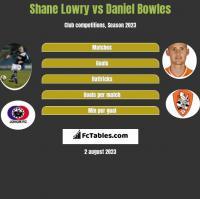 Shane Lowry vs Daniel Bowles h2h player stats