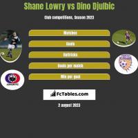 Shane Lowry vs Dino Djulbic h2h player stats
