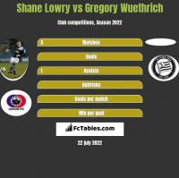 Shane Lowry vs Gregory Wuethrich h2h player stats