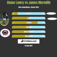 Shane Lowry vs James Meredith h2h player stats