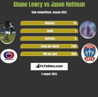 Shane Lowry vs Jason Hoffman h2h player stats