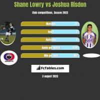 Shane Lowry vs Joshua Risdon h2h player stats