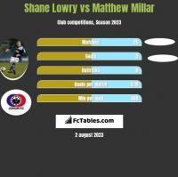Shane Lowry vs Matthew Millar h2h player stats
