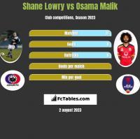 Shane Lowry vs Osama Malik h2h player stats
