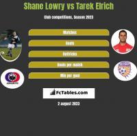 Shane Lowry vs Tarek Elrich h2h player stats