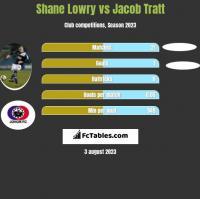 Shane Lowry vs Jacob Tratt h2h player stats