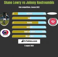 Shane Lowry vs Johnny Koutroumbis h2h player stats