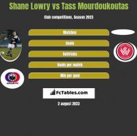 Shane Lowry vs Tass Mourdoukoutas h2h player stats