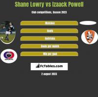 Shane Lowry vs Izaack Powell h2h player stats