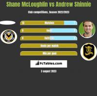 Shane McLoughlin vs Andrew Shinnie h2h player stats