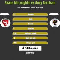 Shane McLoughlin vs Andy Barcham h2h player stats