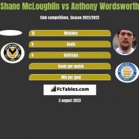 Shane McLoughlin vs Anthony Wordsworth h2h player stats
