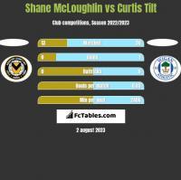Shane McLoughlin vs Curtis Tilt h2h player stats