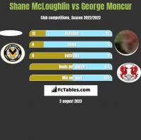 Shane McLoughlin vs George Moncur h2h player stats