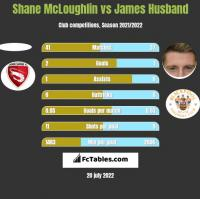 Shane McLoughlin vs James Husband h2h player stats