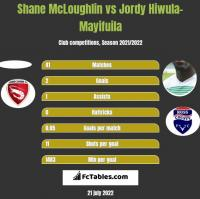 Shane McLoughlin vs Jordy Hiwula-Mayifuila h2h player stats