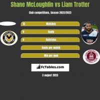 Shane McLoughlin vs Liam Trotter h2h player stats