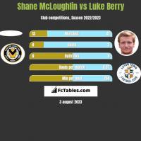 Shane McLoughlin vs Luke Berry h2h player stats