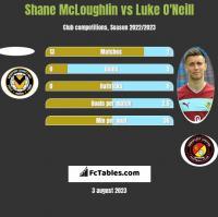 Shane McLoughlin vs Luke O'Neill h2h player stats