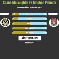 Shane McLoughlin vs Mitchell Pinnock h2h player stats