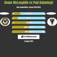 Shane McLoughlin vs Paul Kalambayi h2h player stats