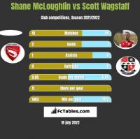 Shane McLoughlin vs Scott Wagstaff h2h player stats