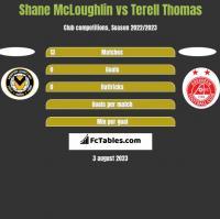Shane McLoughlin vs Terell Thomas h2h player stats