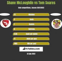 Shane McLoughlin vs Tom Soares h2h player stats