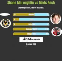Shane McLoughlin vs Mads Bech h2h player stats