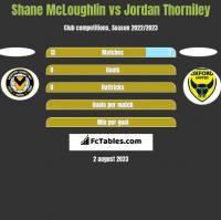 Shane McLoughlin vs Jordan Thorniley h2h player stats