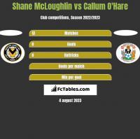 Shane McLoughlin vs Callum O'Hare h2h player stats