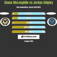 Shane McLoughlin vs Jordan Shipley h2h player stats