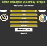 Shane McLoughlin vs Anthony Hartigan h2h player stats