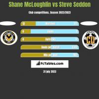 Shane McLoughlin vs Steve Seddon h2h player stats