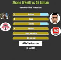 Shane O'Neill vs Ali Adnan h2h player stats