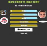 Shane O'Neill vs Daniel Lovitz h2h player stats
