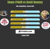 Shane O'Neill vs David Romney h2h player stats