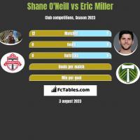 Shane O'Neill vs Eric Miller h2h player stats