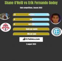 Shane O'Neill vs Erik Fernando Godoy h2h player stats