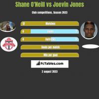 Shane O'Neill vs Joevin Jones h2h player stats