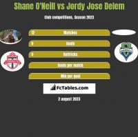 Shane O'Neill vs Jordy Jose Delem h2h player stats