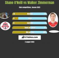 Shane O'Neill vs Walker Zimmerman h2h player stats