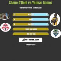 Shane O'Neill vs Yeimar Gomez h2h player stats