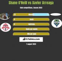 Shane O'Neill vs Xavier Arreaga h2h player stats