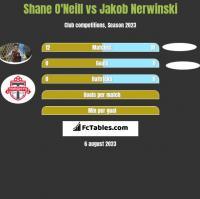 Shane O'Neill vs Jakob Nerwinski h2h player stats
